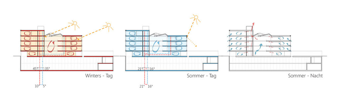 Erlenmatt_diagram_2